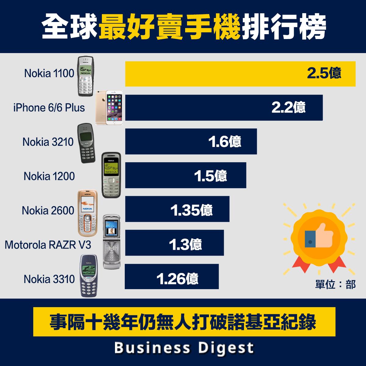 全球最好賣手機又是哪一部?