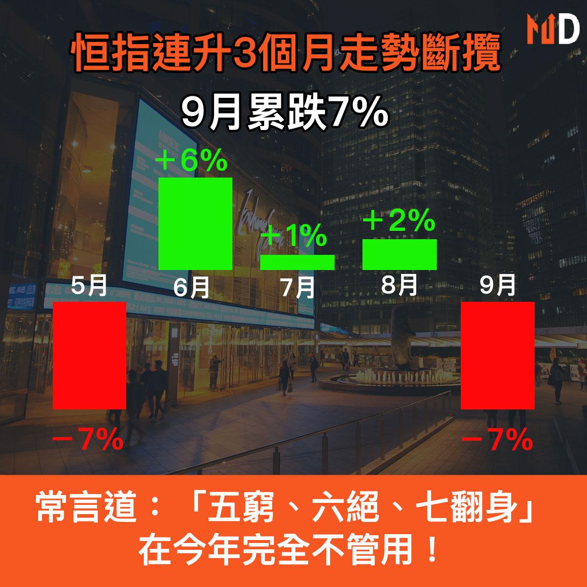 【恒指走勢】恒指連升3個月走勢斷攬,9月累跌7%