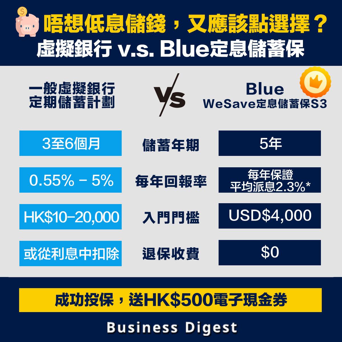 唔想低息儲錢?Blue 「WeSave定息儲蓄保S3」每年平均派息率2.3%