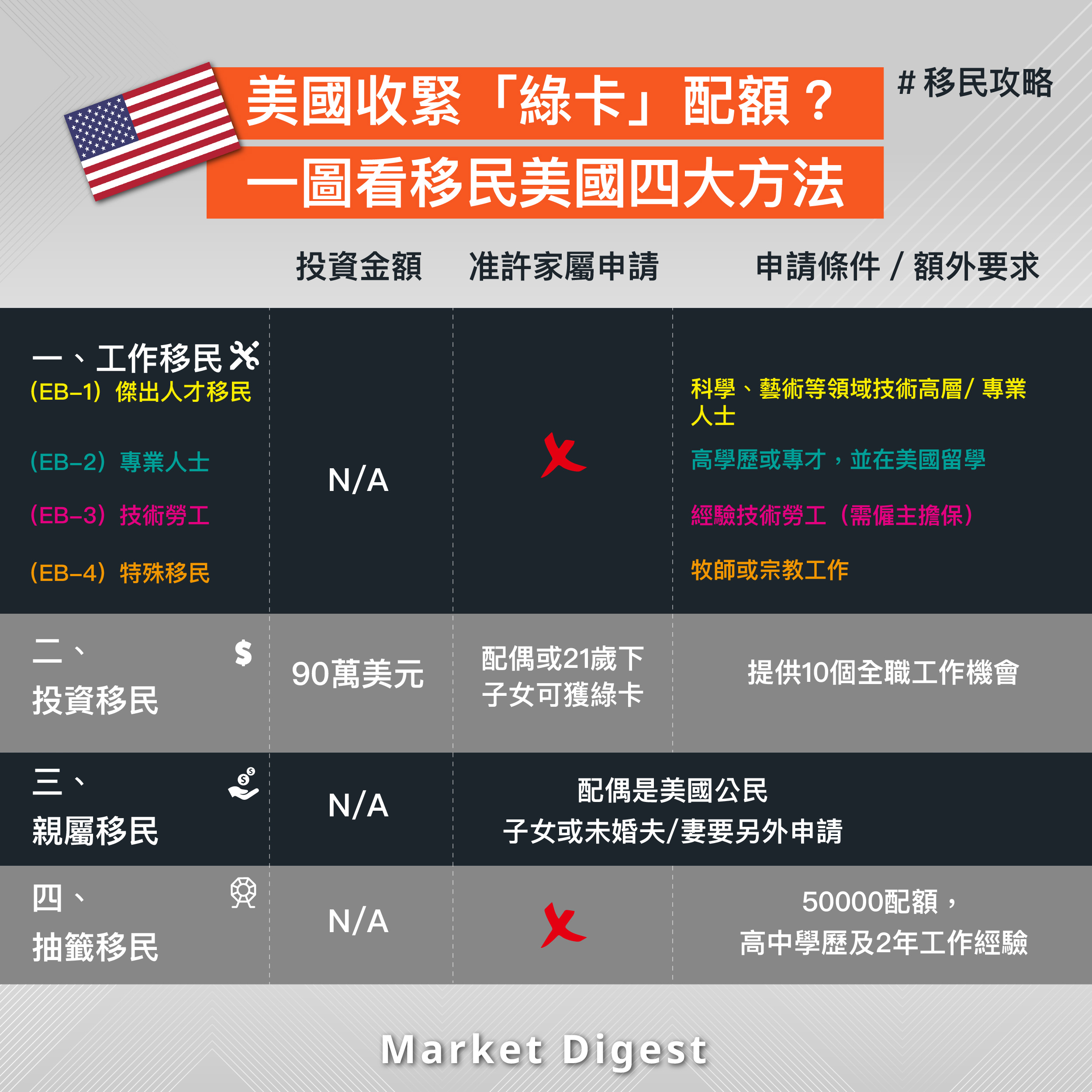 【移民攻略】美國收緊「綠卡」配額? 一圖看移民美國四大方法