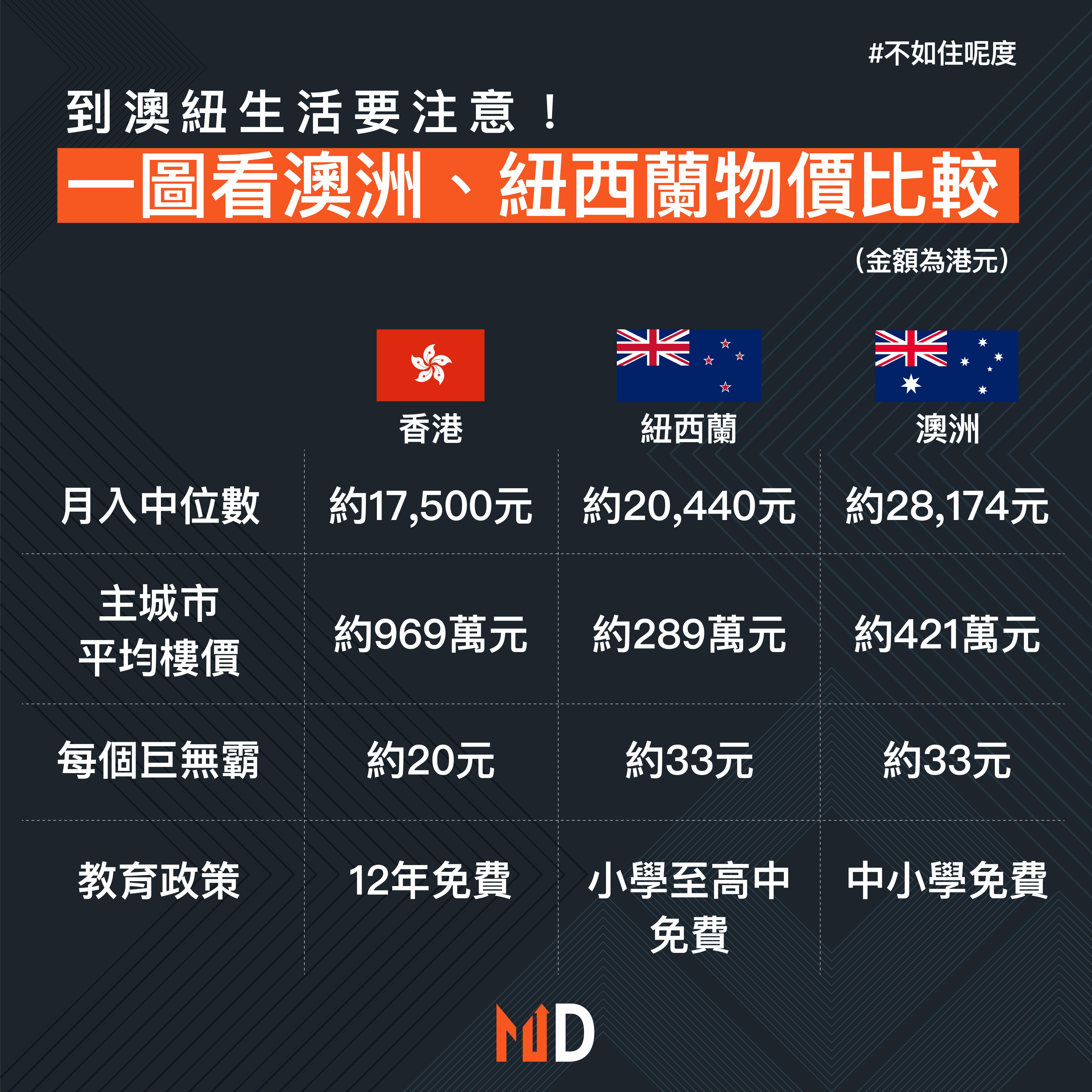 【不如住呢度】到澳紐生活要注意! 一圖看澳洲、紐西蘭物價比較