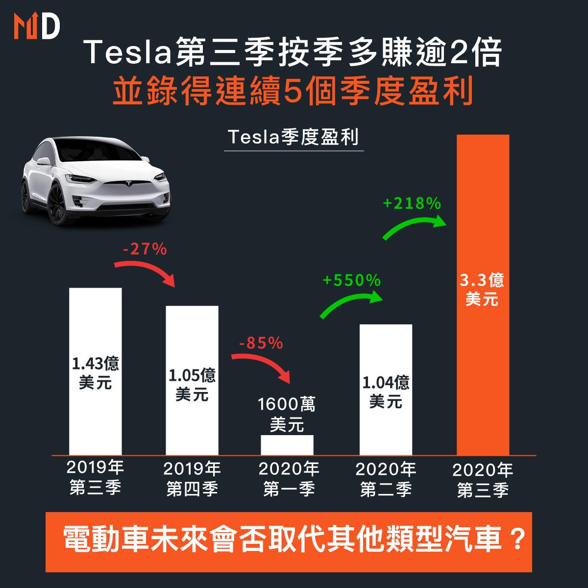 Tesla盈利再次錄得增長!