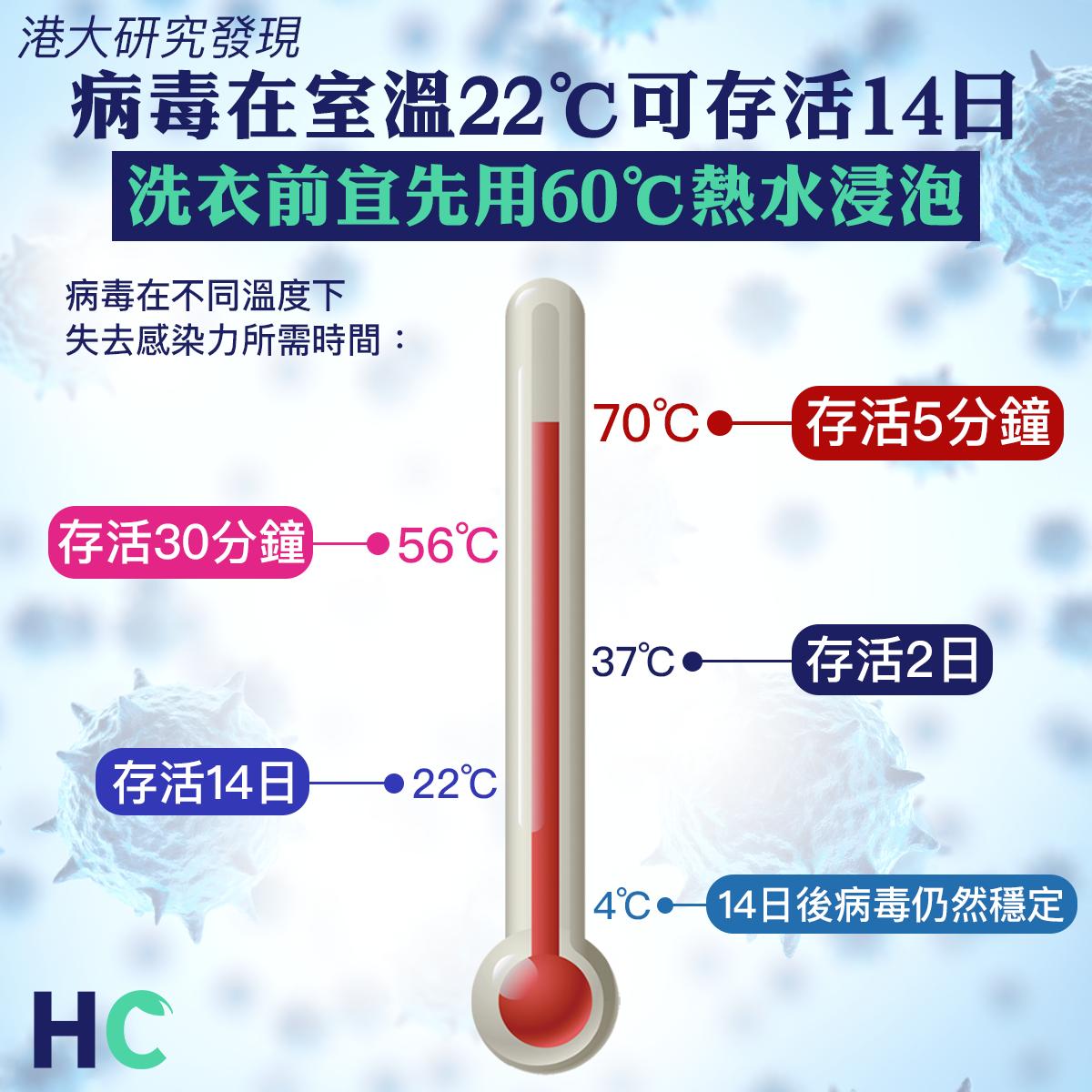 【#醫學通識】港大研究:病毒在室溫22℃可存活14日 洗衣前宜先用60℃熱水浸泡