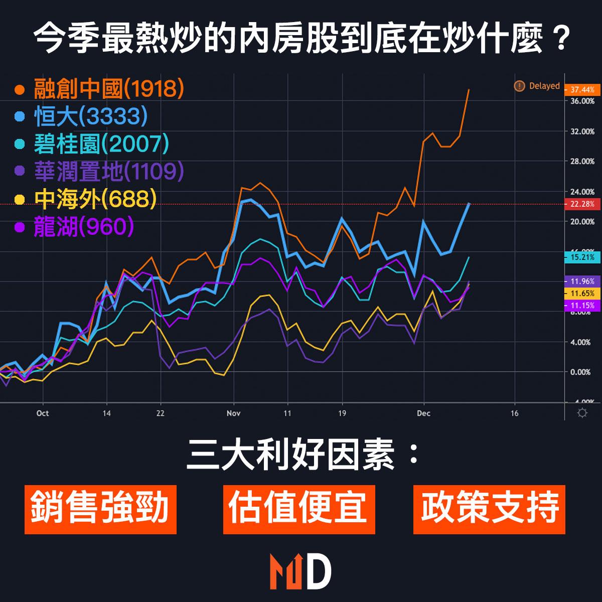 【市場熱話】今季最熱炒的內房股到底在炒什麼?