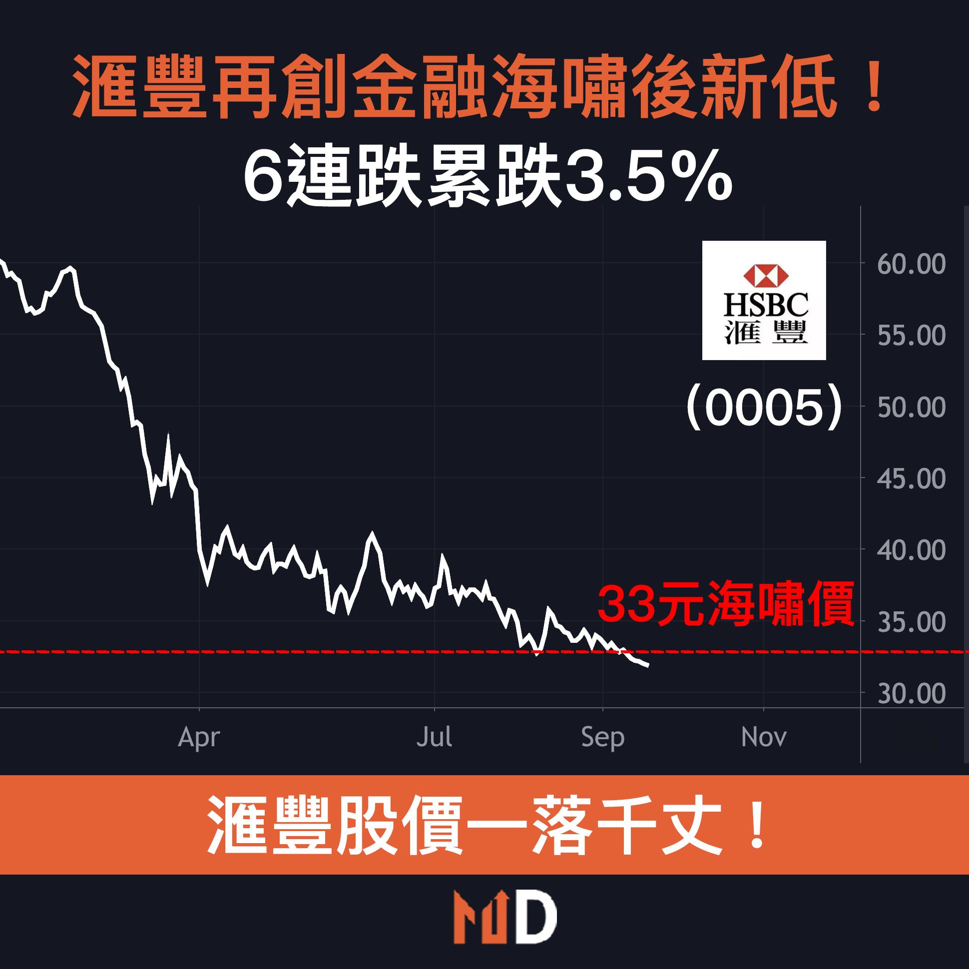 【滙豐股價】滙豐再創金融海嘯後新低!6連跌累跌3.5%