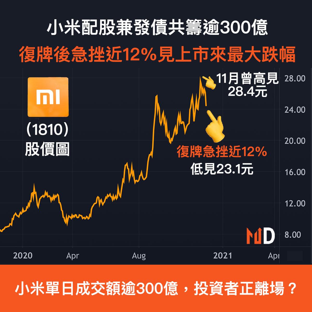 小米配股兼發債