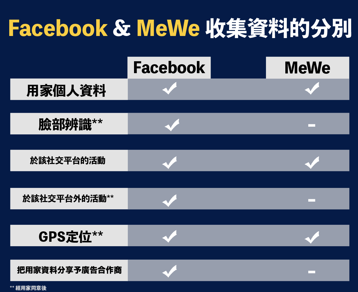 Facebook與MeWe私隱條款的不同