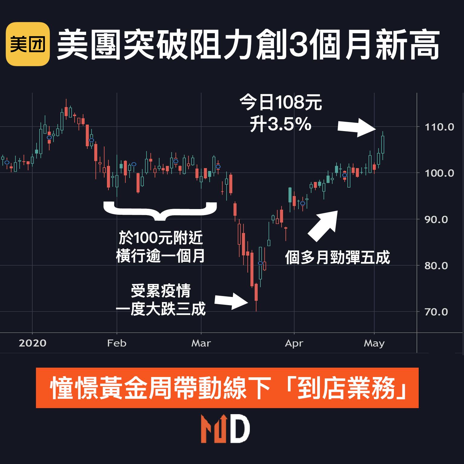 【#秒懂股市】憧憬黃金周帶動美團線下「到店業務」,股價升3.5%創3個月新高