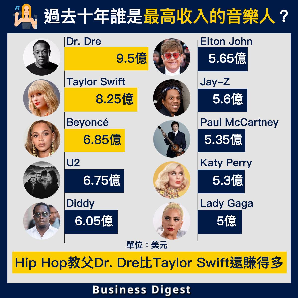 【從數據認識經濟】過去十年誰是最高收入的音樂人?