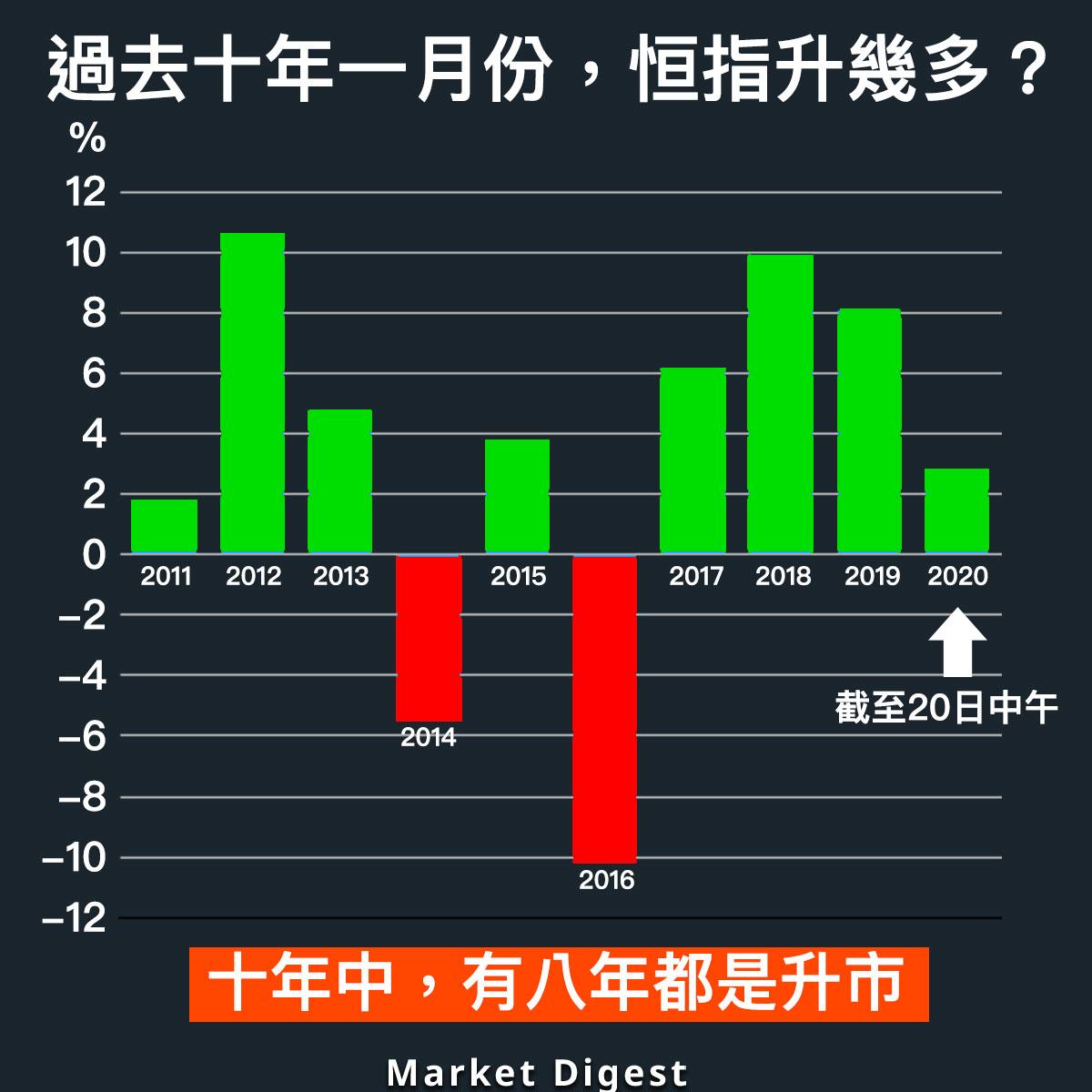 【圖解股市】過去十年一月份,恒指升幾多?