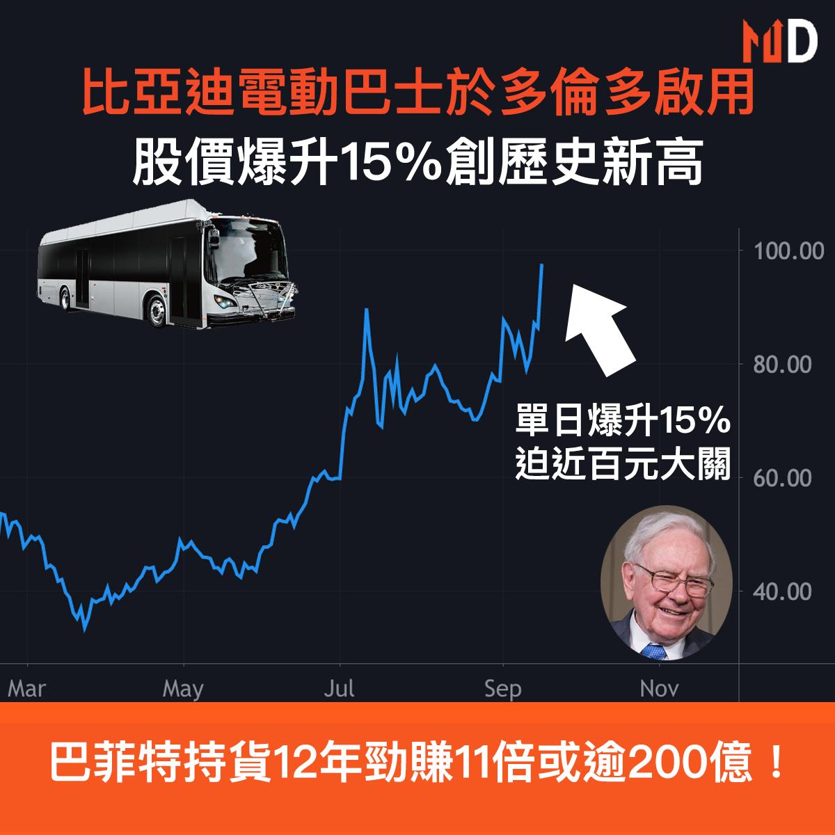 【市場熱話】比亞迪電動巴士於多倫多啟用,股價爆升15%創歷史新高