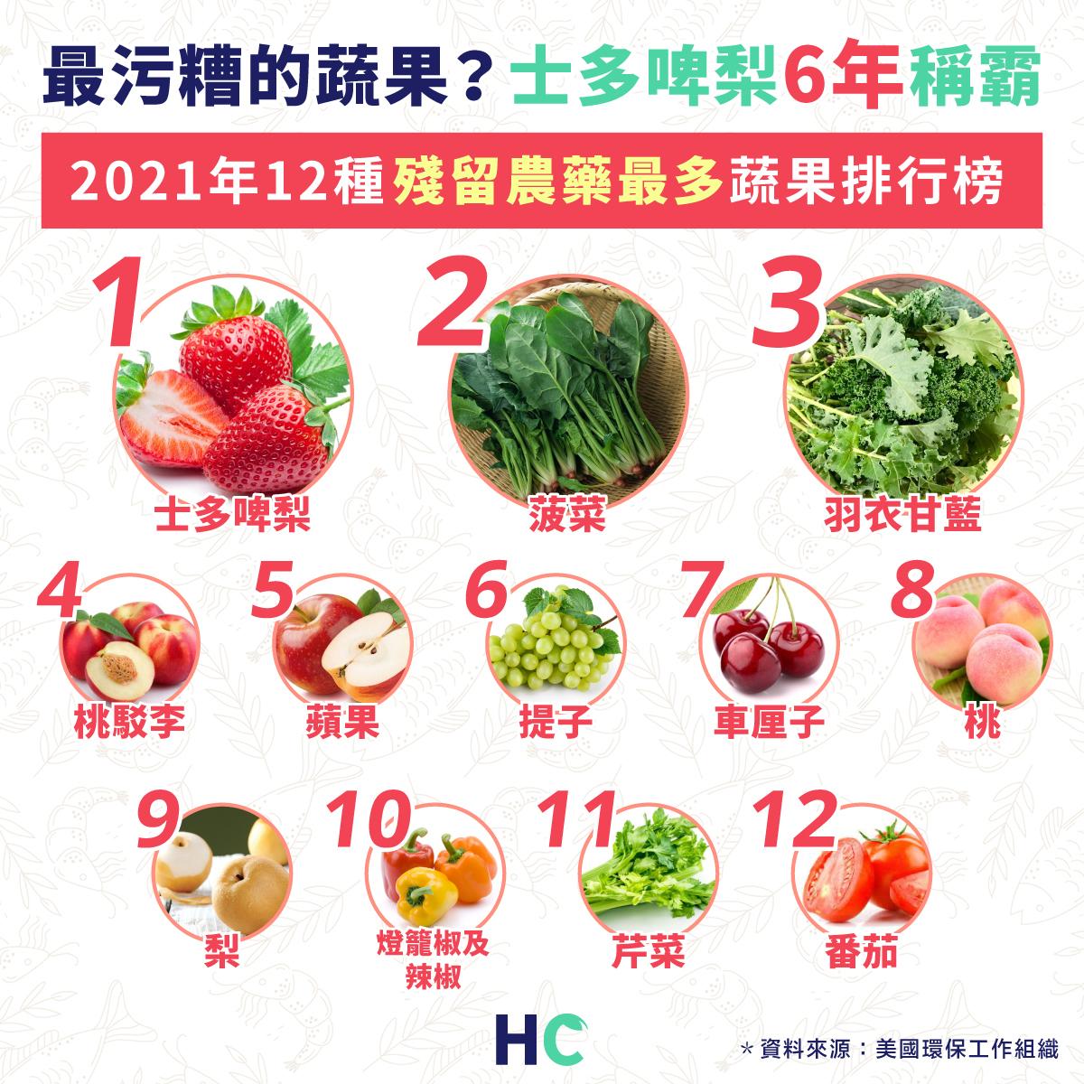 2021年殘留農藥最多蔬果排行 士多啤梨連續第5年最骯髒