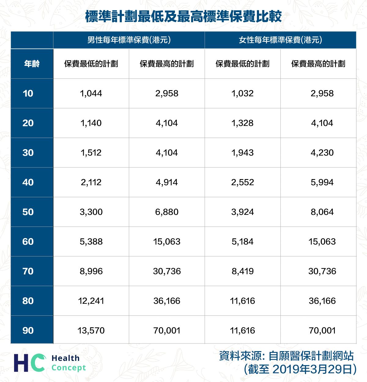標準計劃最低及最高標準保費比較