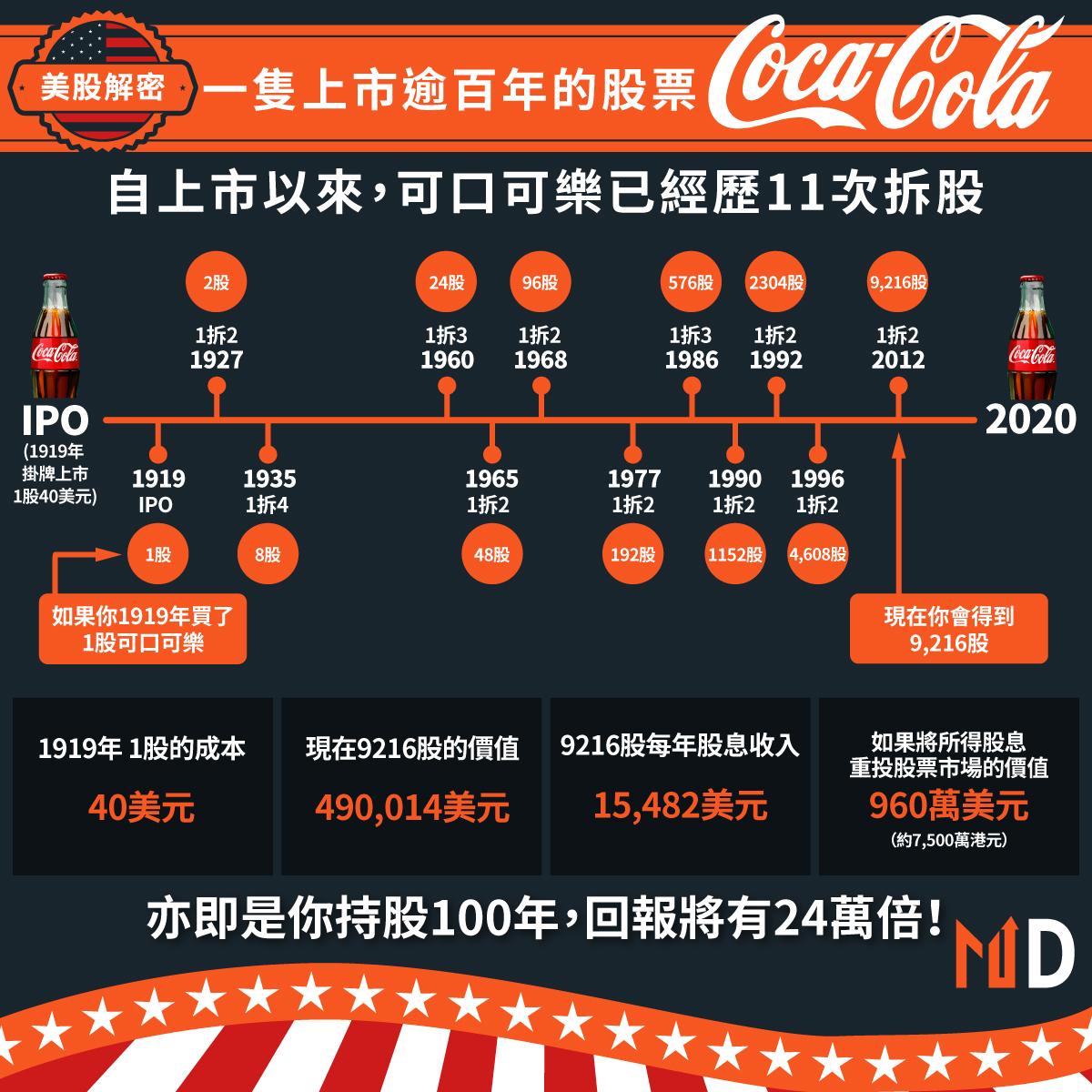 可口可樂經歷過11次拆股