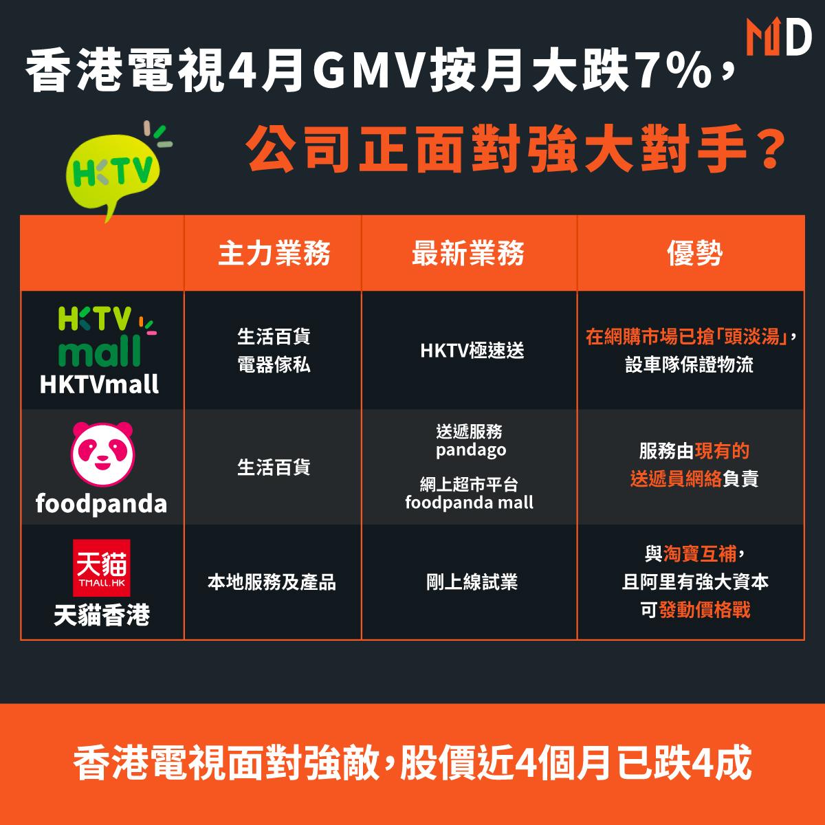 網購平台hktvmall,foodpanda mall,天貓香港