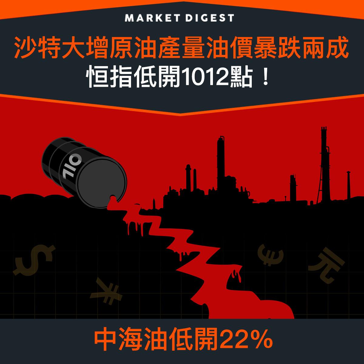 【市場熱話】沙特大增原油產量油價暴跌兩成,恒指低開1012點!