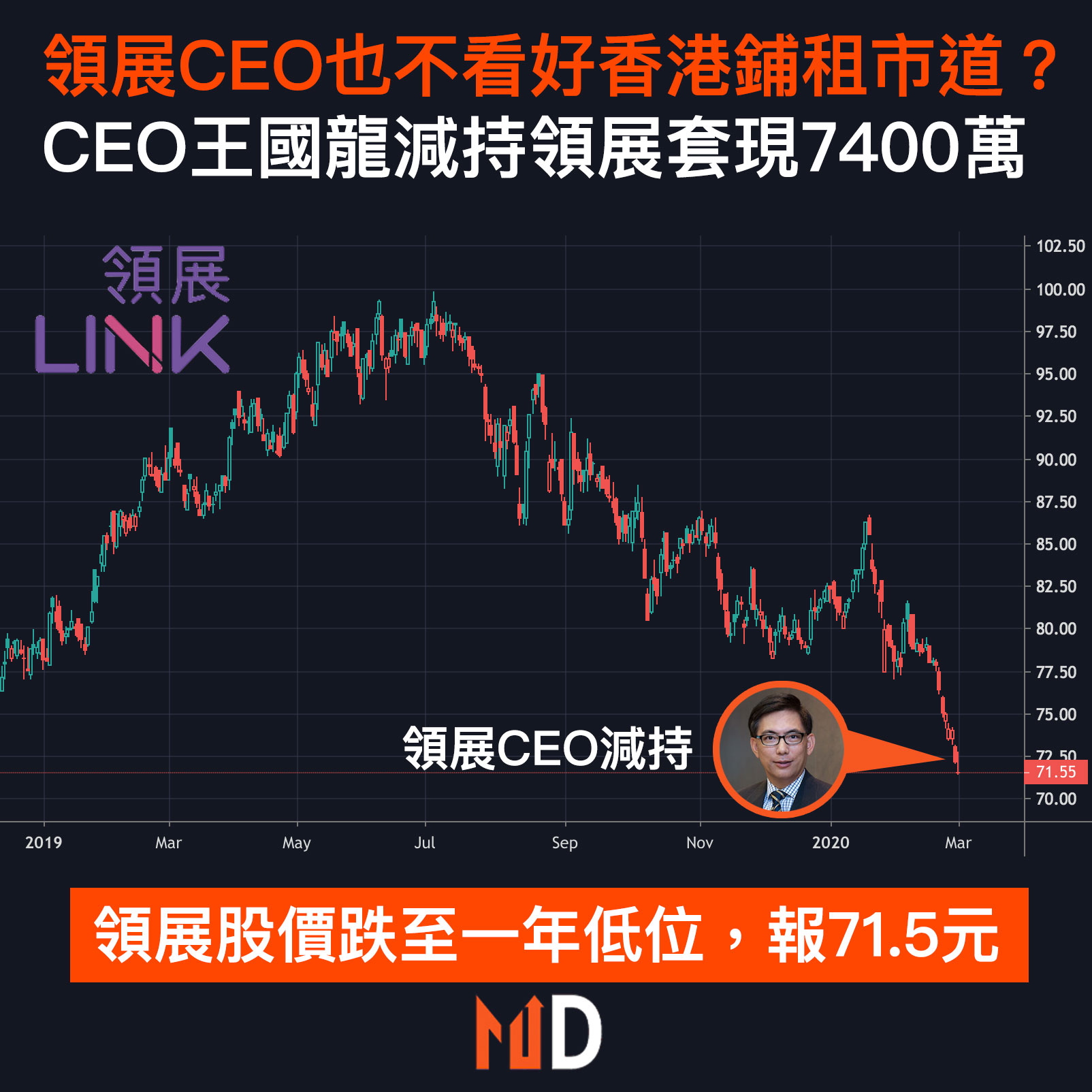 【市場熱話】領展CEO王國龍減持領展套現7400萬