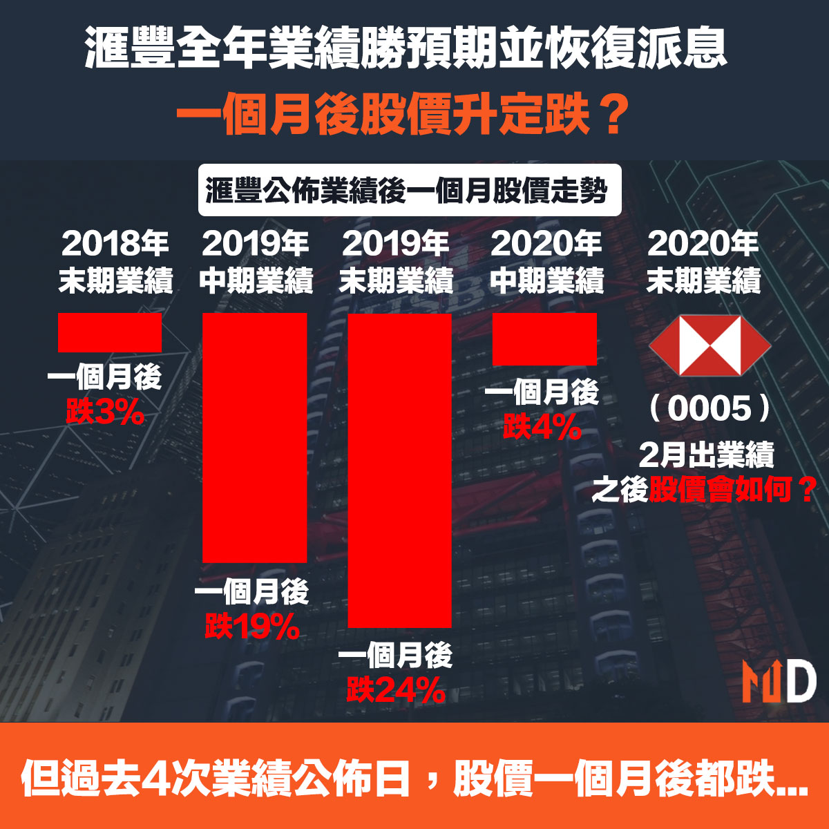 【滙豐業績】滙豐全年業績勝預期並恢復派息,一個月後股價升定跌?