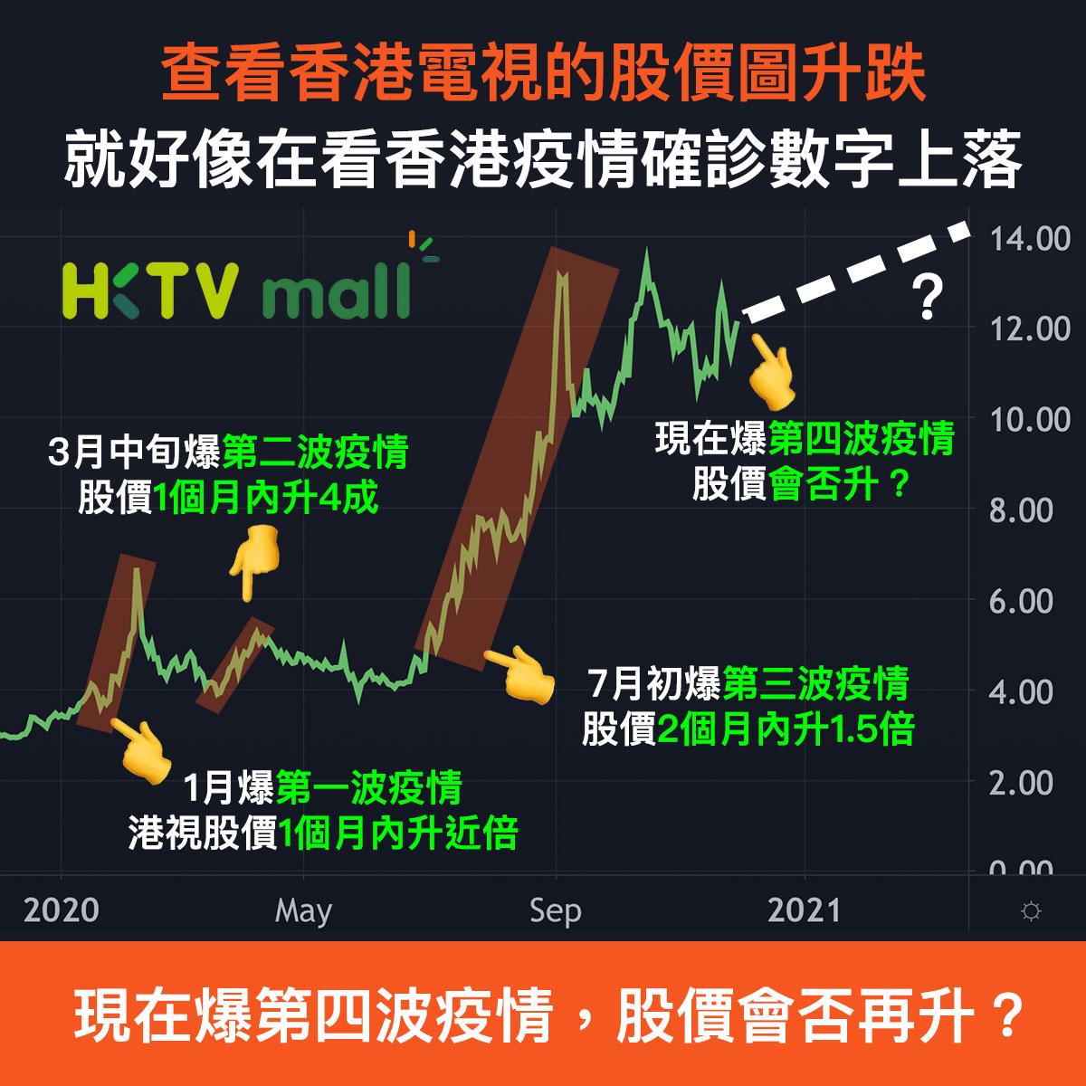 香港電視與疫情