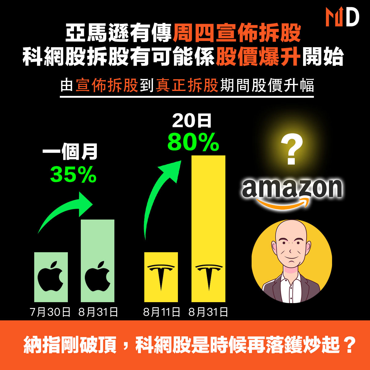 【市場熱話】亞馬遜有傳周四宣佈拆股,科網股拆股有可能係股價爆升開始!