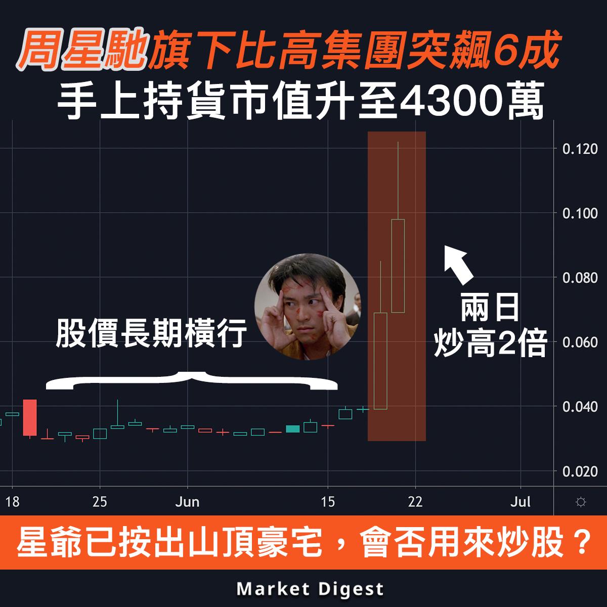 【市場熱話】周星馳旗下比高集團突飆6成,手上持貨市值升至4300萬