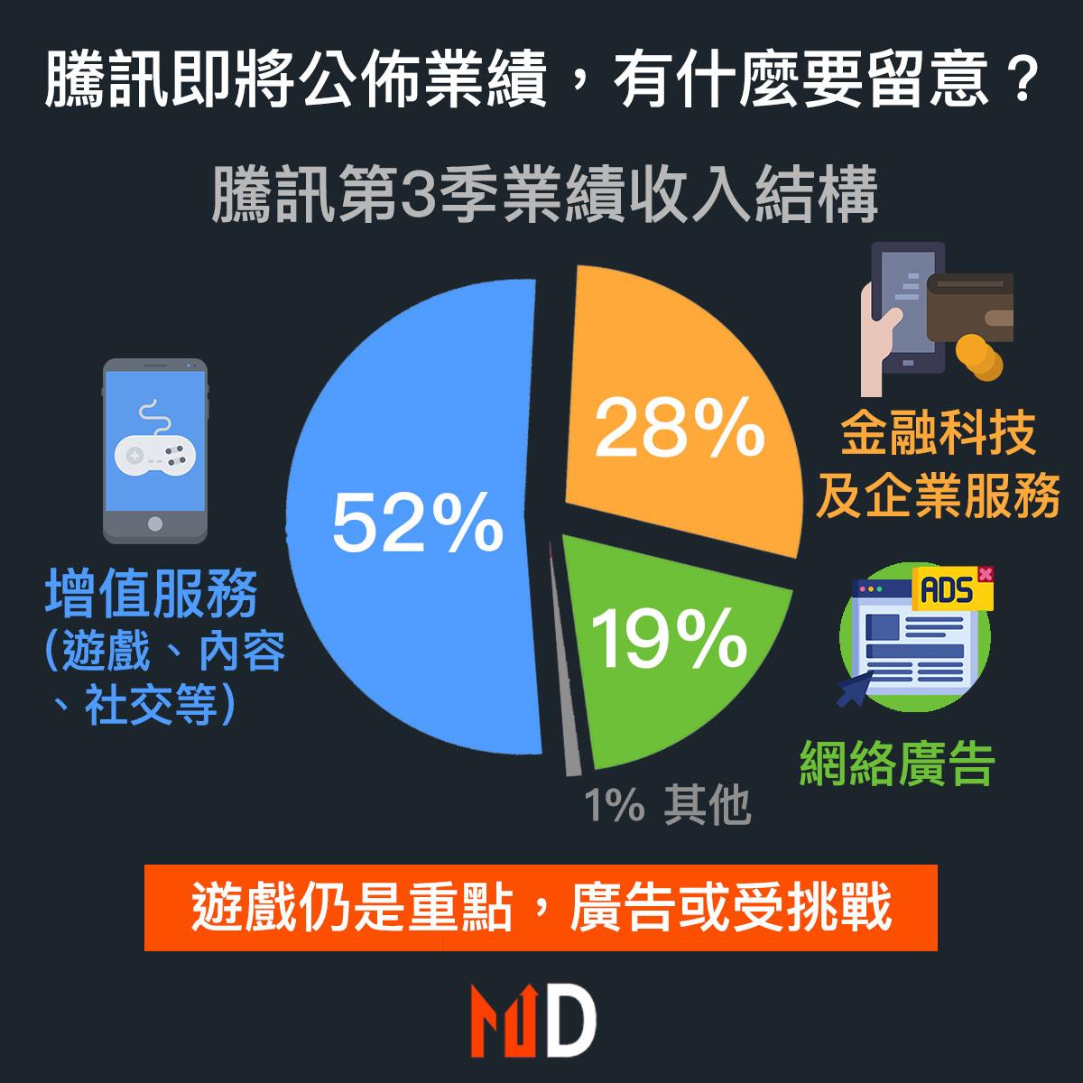 【市場分析】騰訊全年業績會有什麼亮點?
