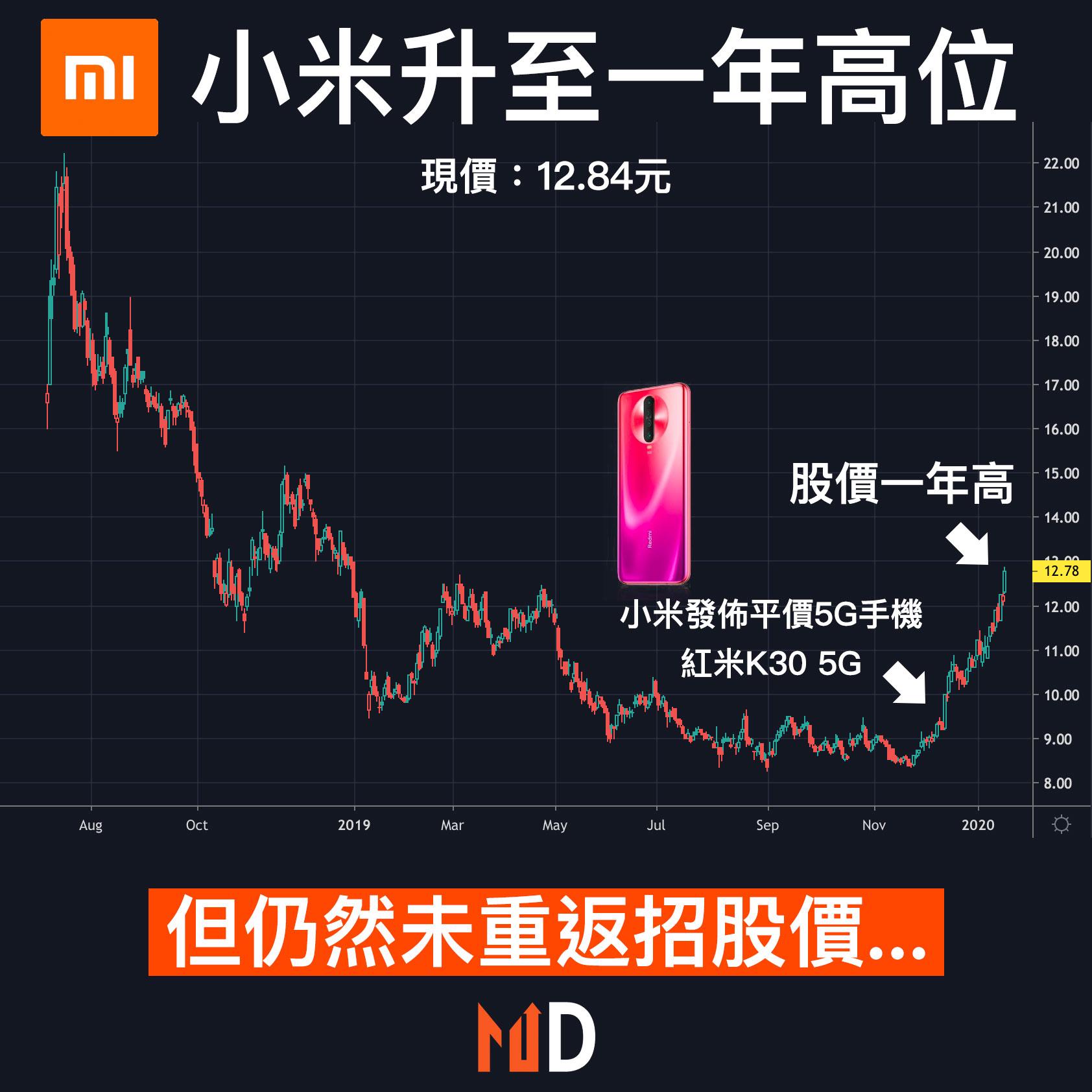 【圖解股市】小米升至一年高位,但仍然未重返招股價...