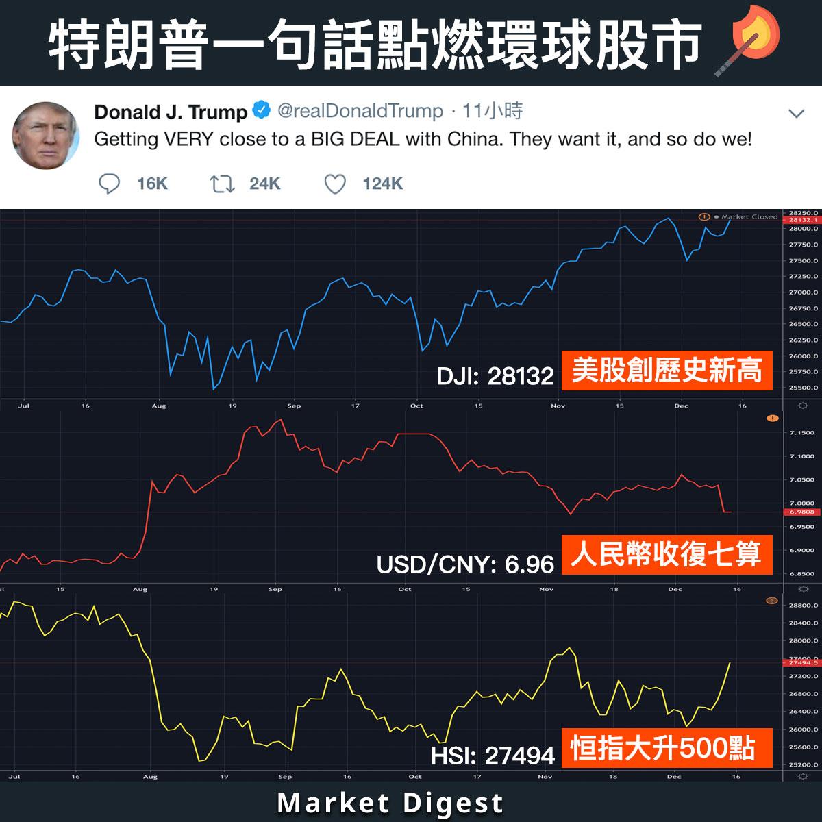 【市場焦點】特朗普一句話點燃環球股市,恒指高開500點