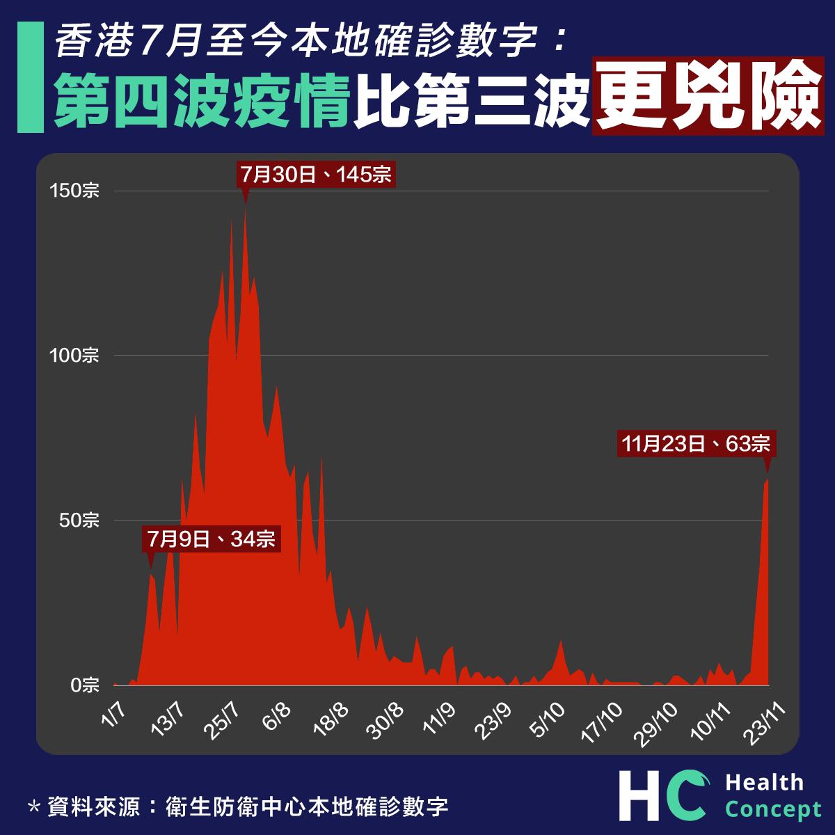 對比本港7月至今本地確診 第四波疫情比第三波更兇險