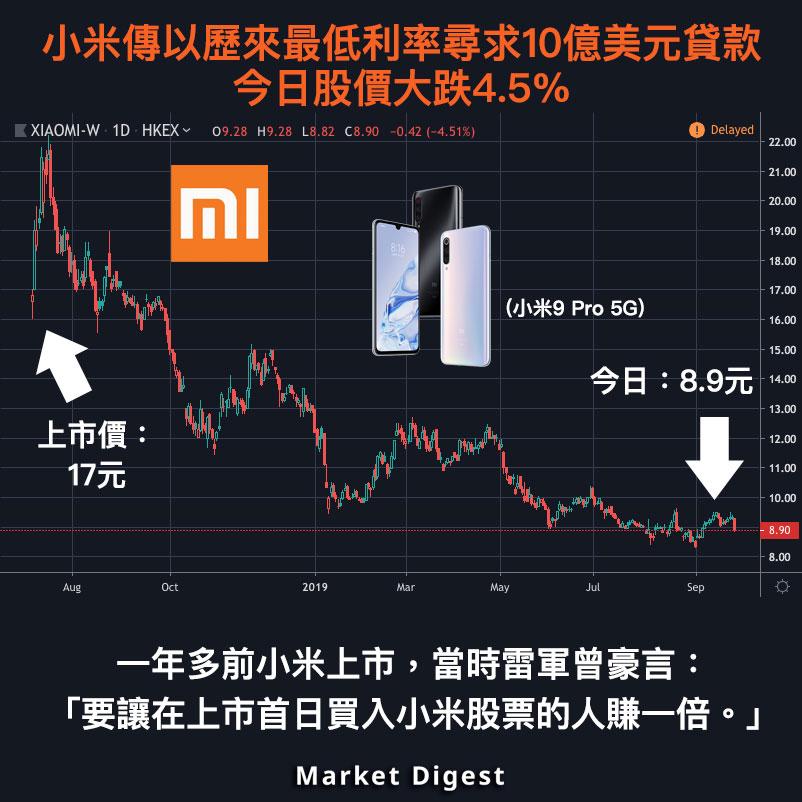 【市場熱話】小米傳以歷來最低利率尋求10億美元貸款,今日股價大跌4.5%