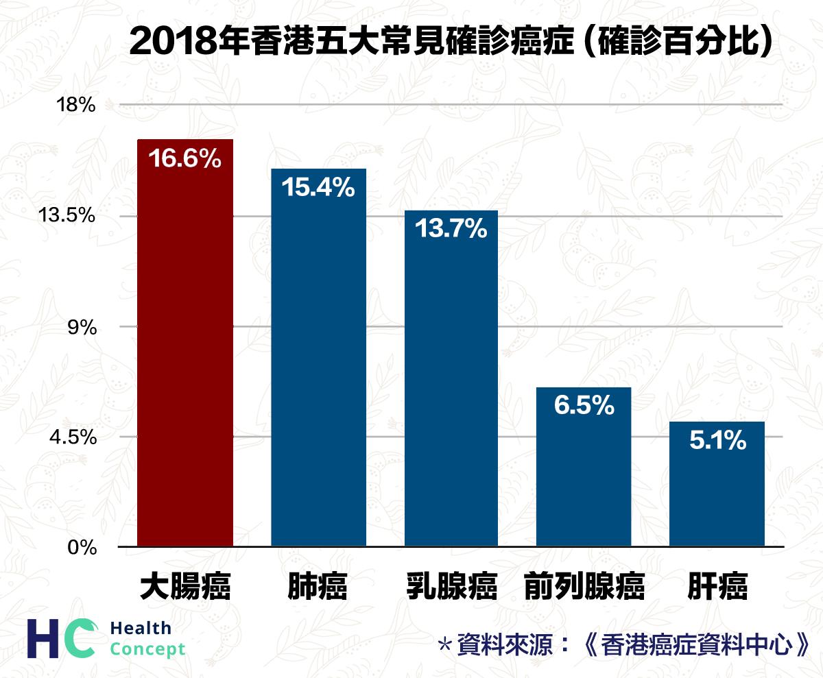 2018年香港五大常見確診癌症