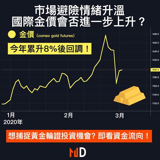 【市場分析】市場避險情緒升溫,國際金價是否會進一步上升?