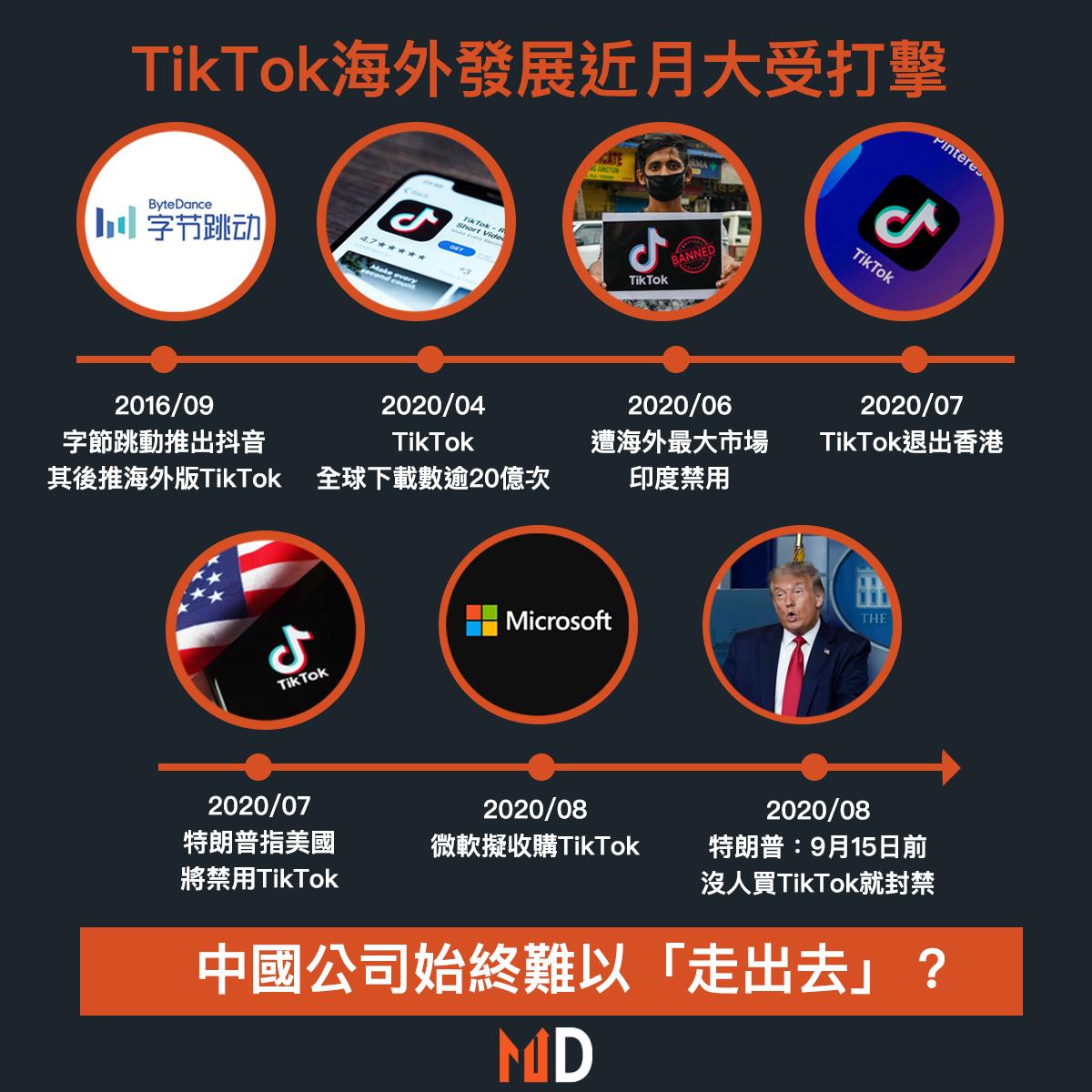 【字節跳動回顧】TikTok海外發展近月大受打擊