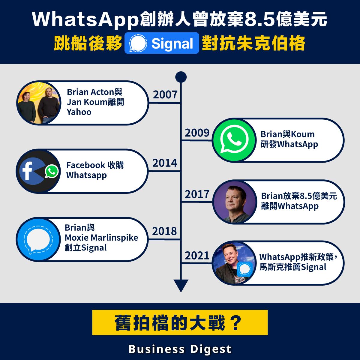 WhatsApp創辦人曾放棄8.5億美元,跳船後夥Signal對抗朱克伯格