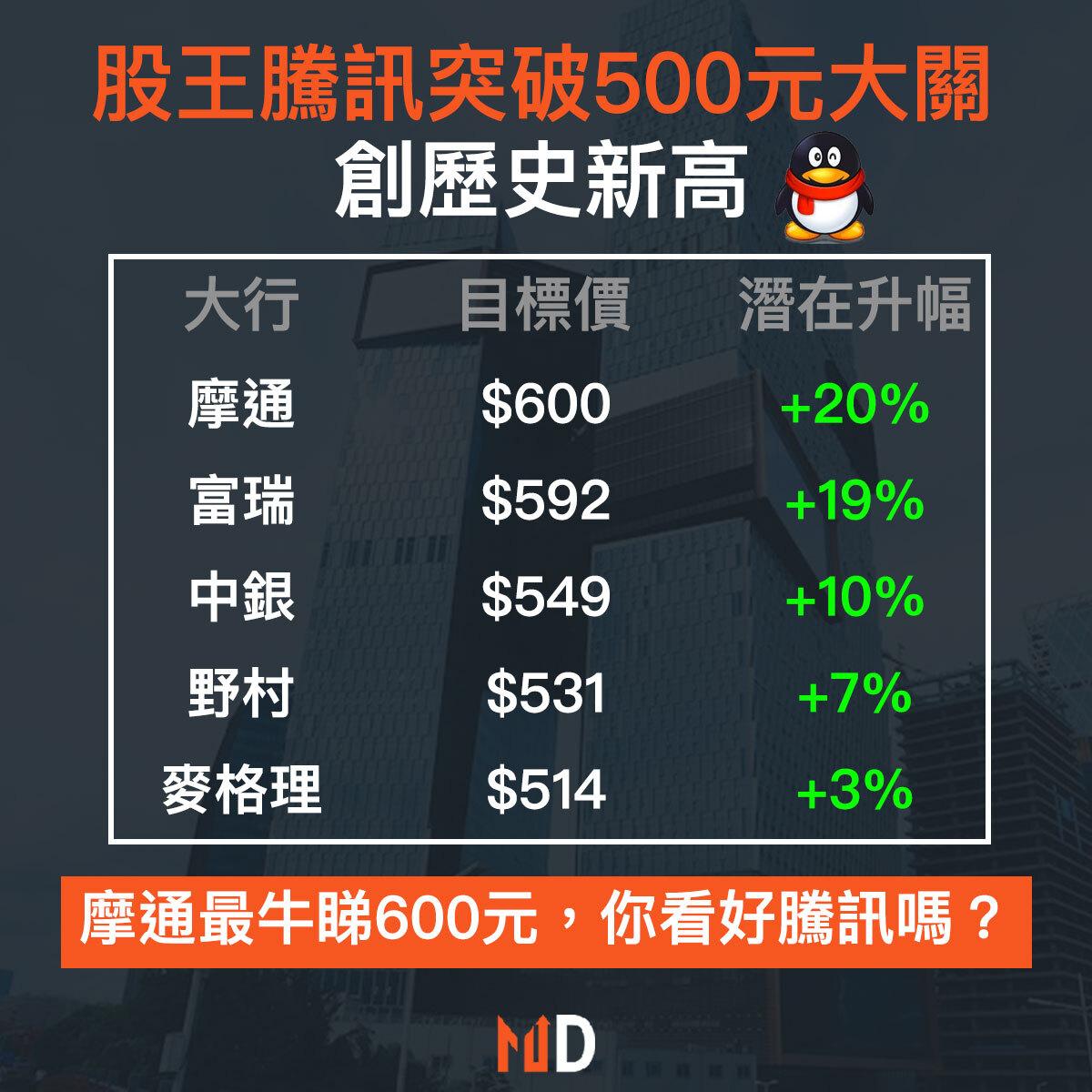 【市場熱話】股王騰訊勇破500元大關,再創歷史新高