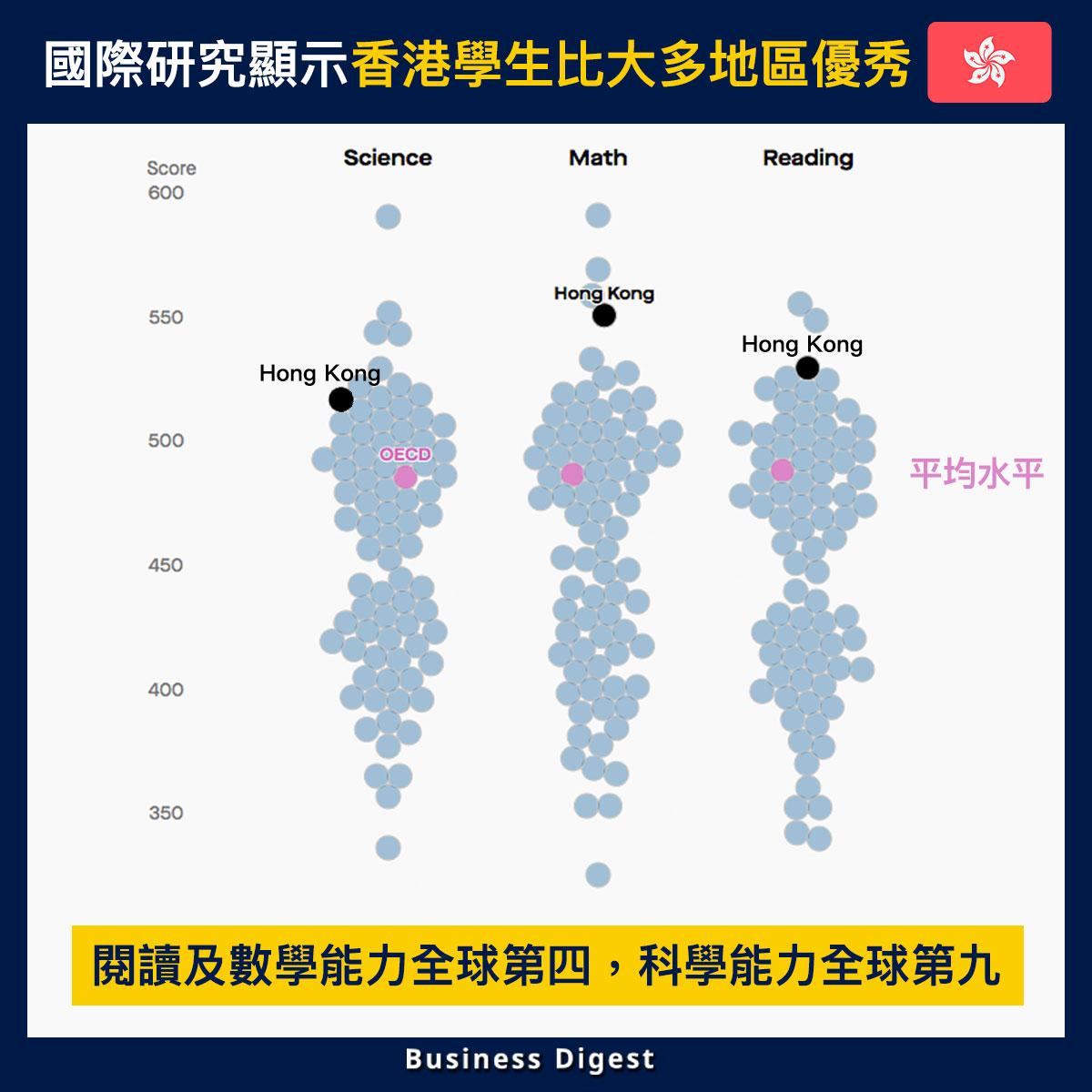 【從數據認識年輕人】國際研究顯示香港學生比大多地區優秀