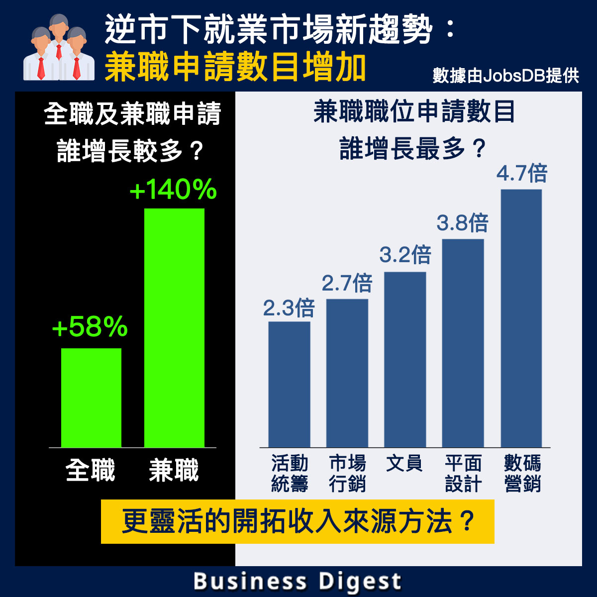 【JobsDB x Business Digest】更靈活的開拓收入來源方法?逆市下兼職申請數目大幅增加!