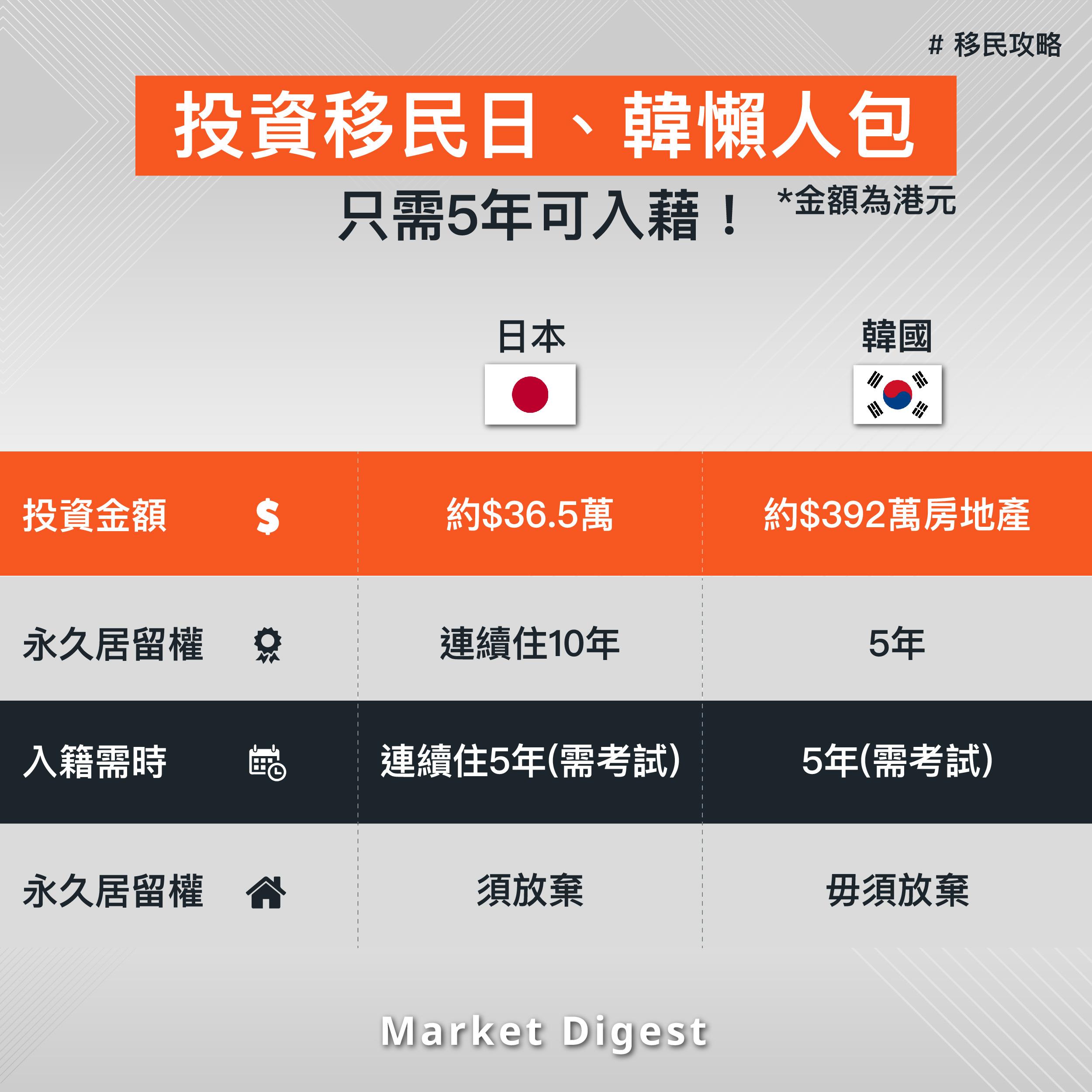 【移民攻略】投資移民日、韓懶人包  最低入場費約36萬!