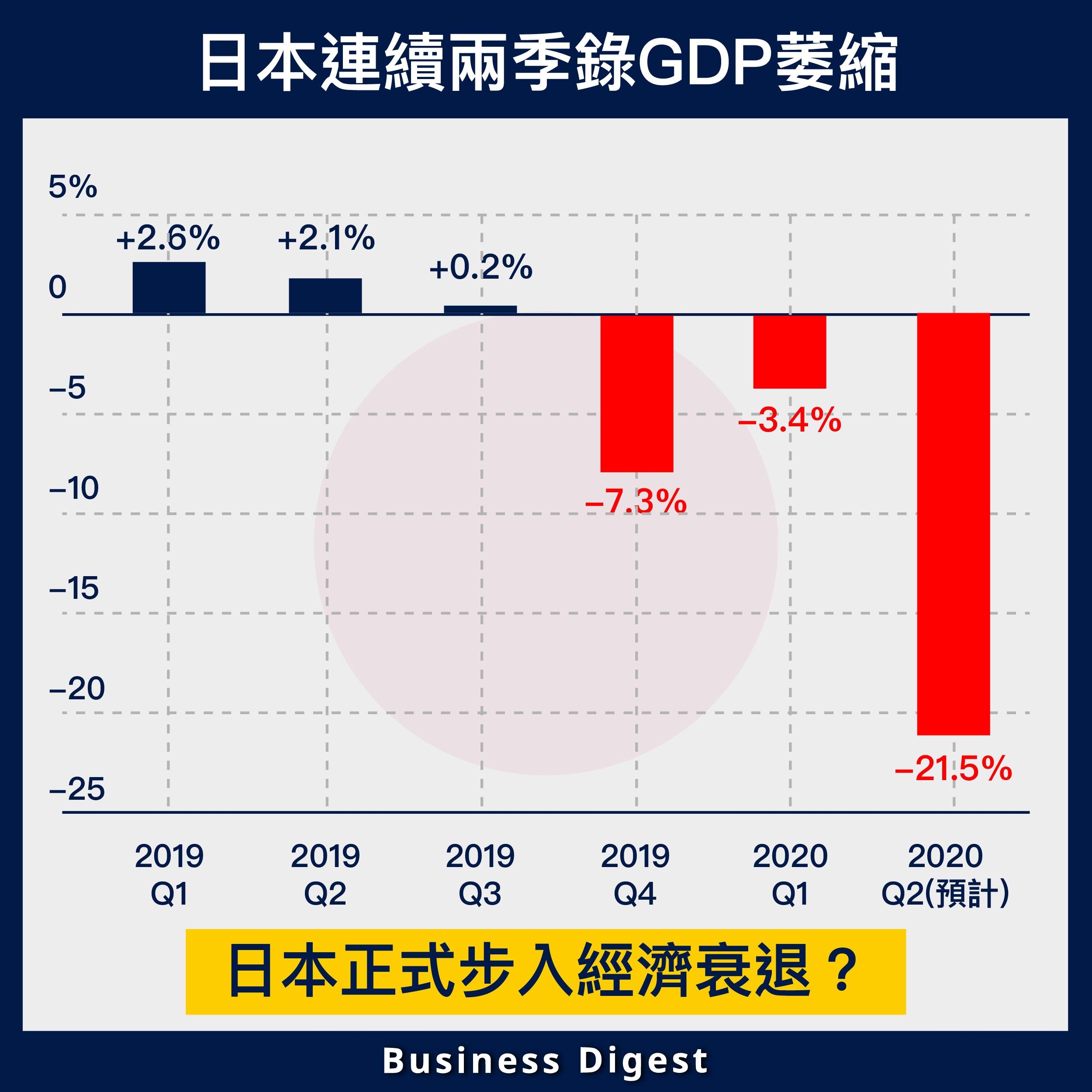 【從數據認識經濟】日本連續兩季錄GDP萎縮