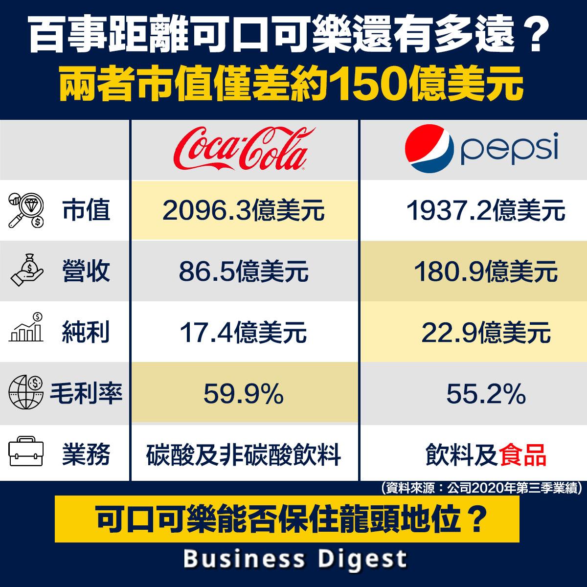 百事距離可口可樂還有多遠?兩者市值僅差約150億美元