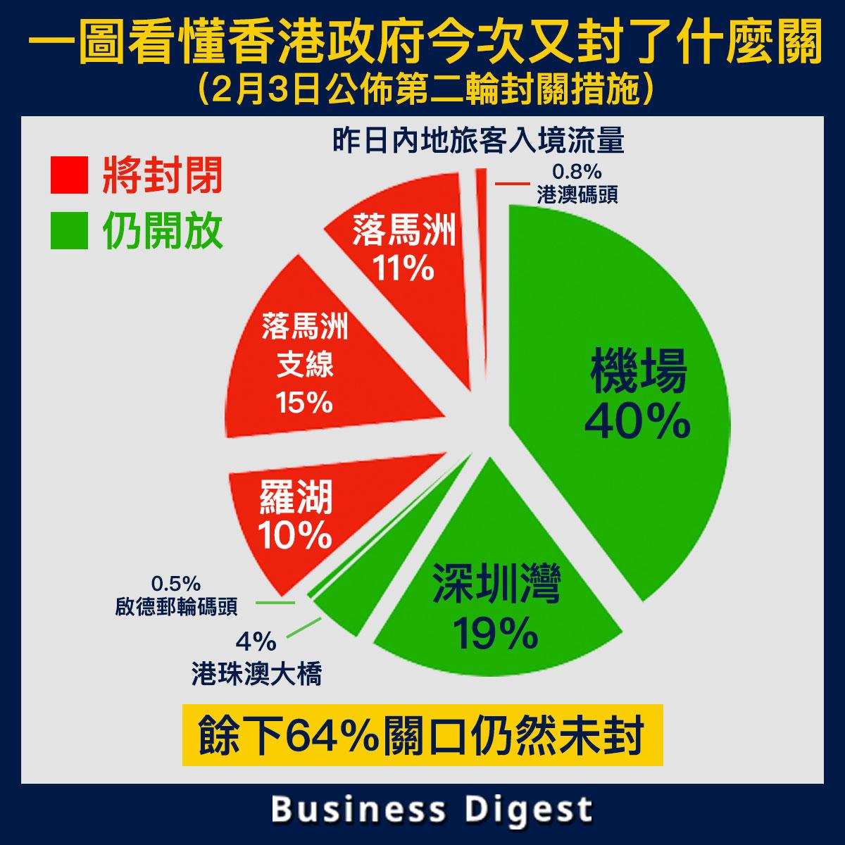 【從數據認識封關】一圖看懂香港政府今次又封了什麼關