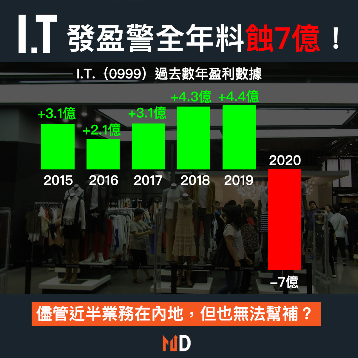【市場熱話】I.T發盈警,料香港社會動盪致今年蝕最少7億