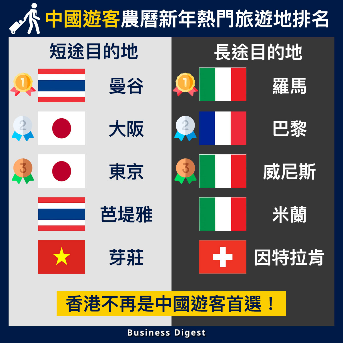 【從數據認識經濟】中國遊客農曆新年熱門旅遊地排名,香港不再是中國遊客首選!