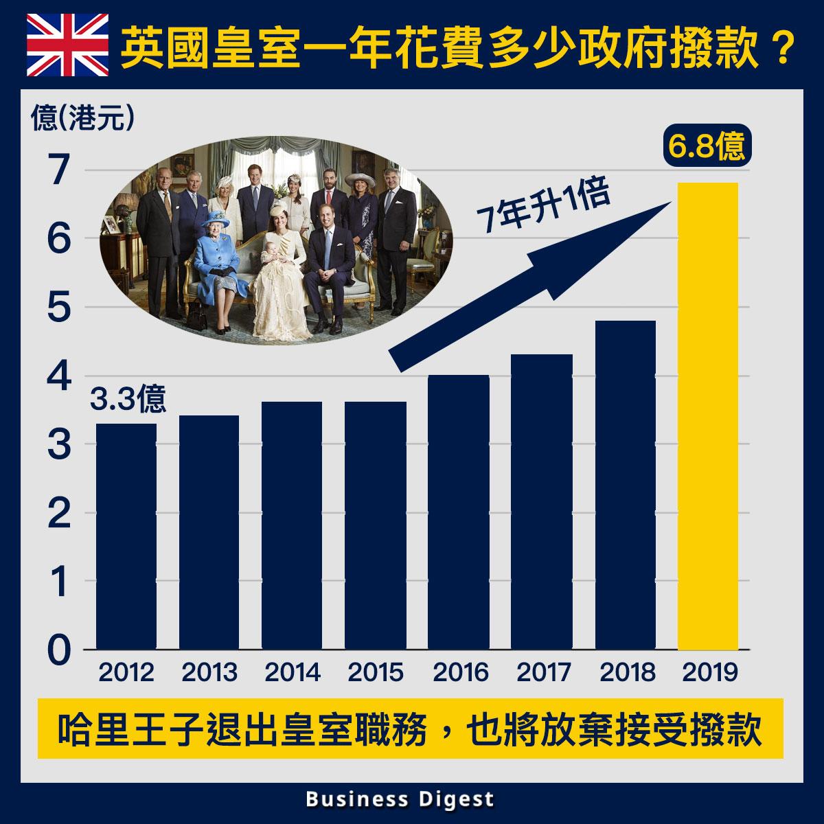【從數據認識經濟】英國皇室開支對納稅人帶來多少成本?