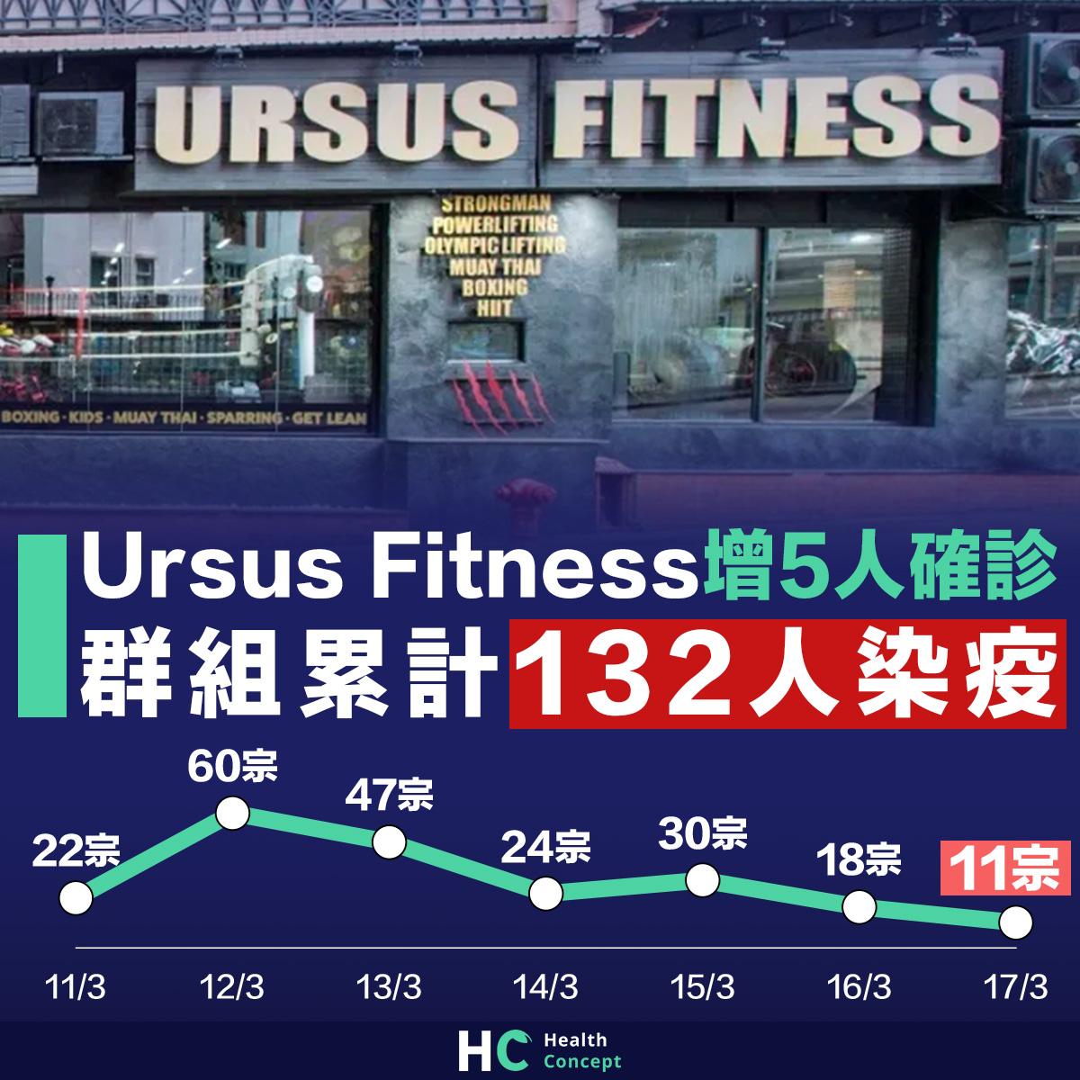 Ursus Fitness增5人確診 群組累計132人染疫