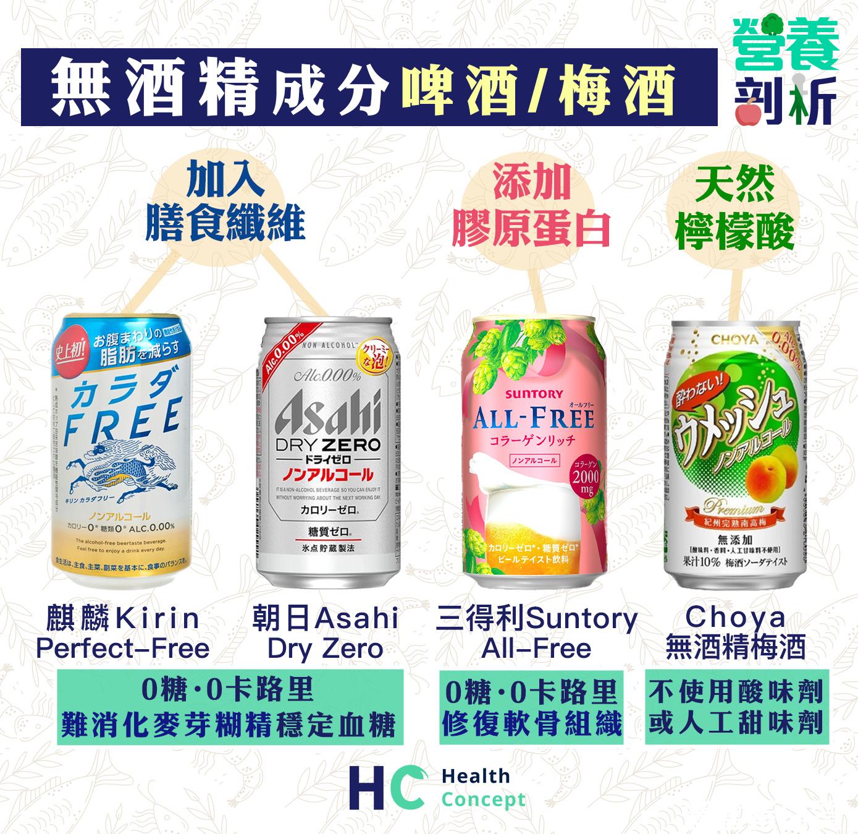 減低罪惡感 4款無酒精成分的「啤酒」與「梅酒」
