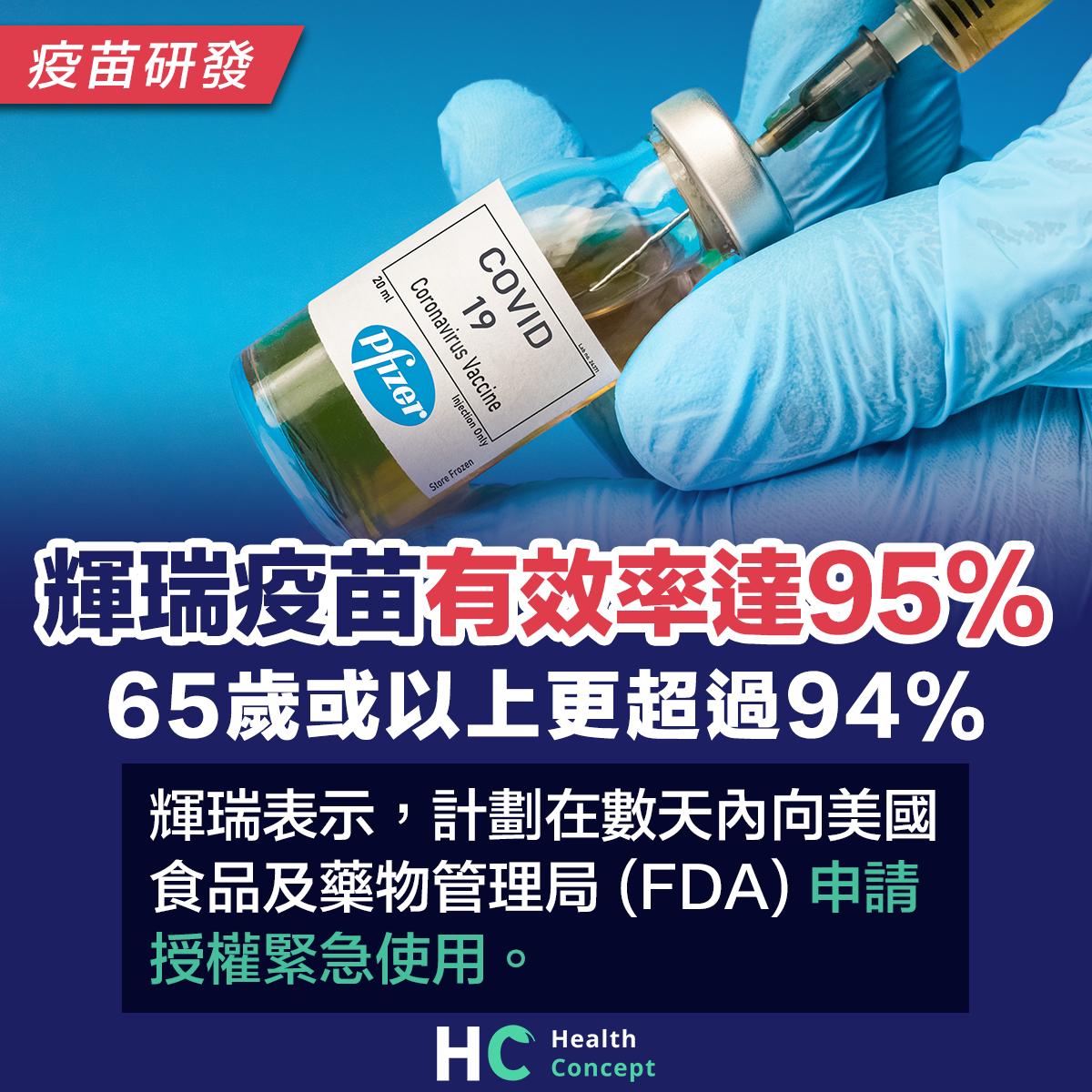 輝瑞疫苗有效率達95% 65歲或以上更超過94%