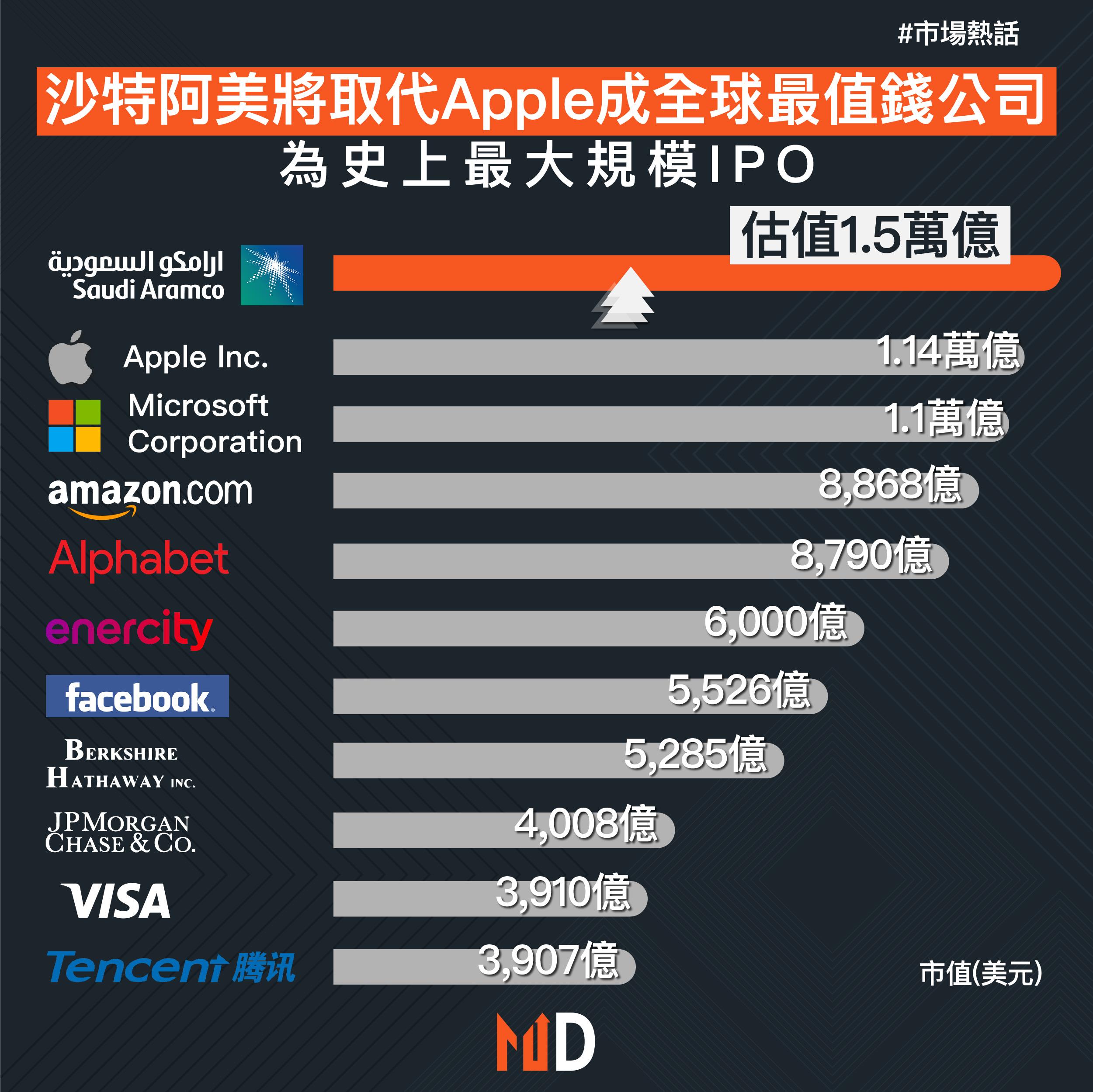 【市場熱話】沙特阿美將取代Apple成全球最值錢公司 為市上最大規模IPO