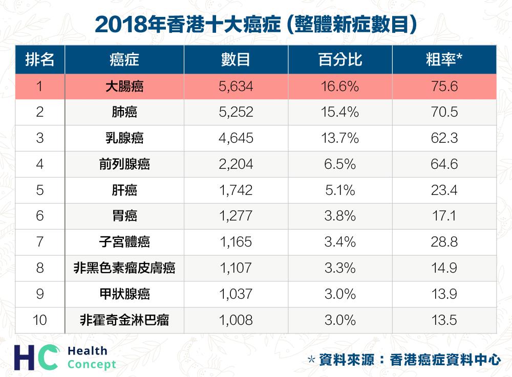 香港10大癌症