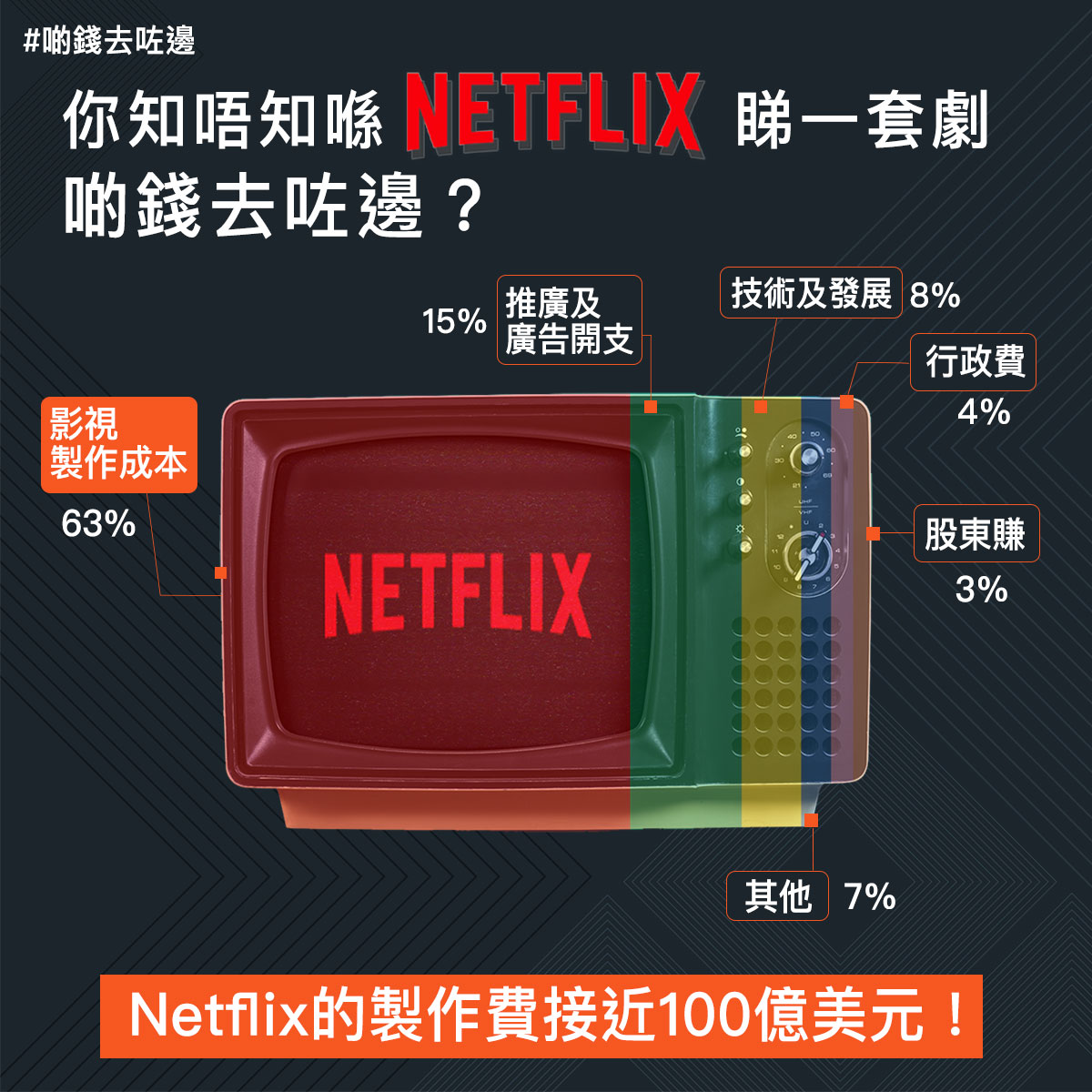 【啲錢去咗邊】你知唔知喺Netflix睇一套劇,啲錢去咗邊?
